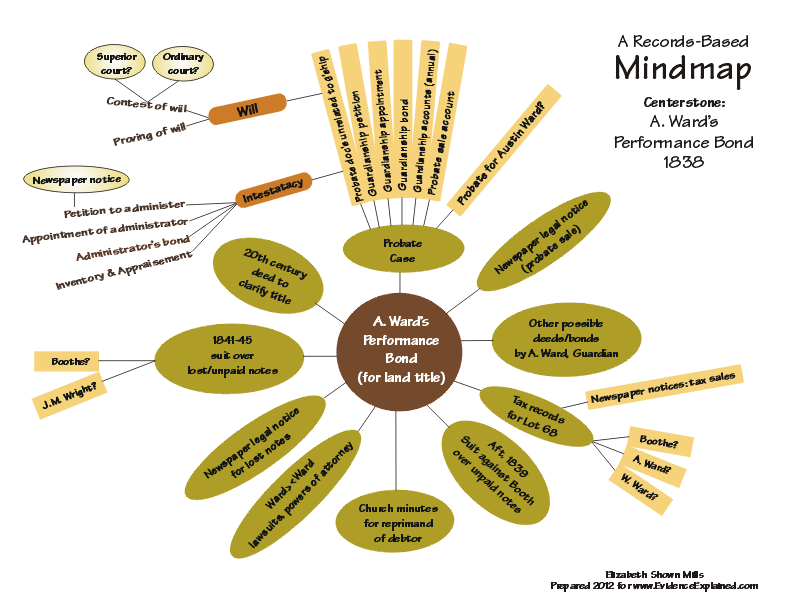 Mindmap for performance bond