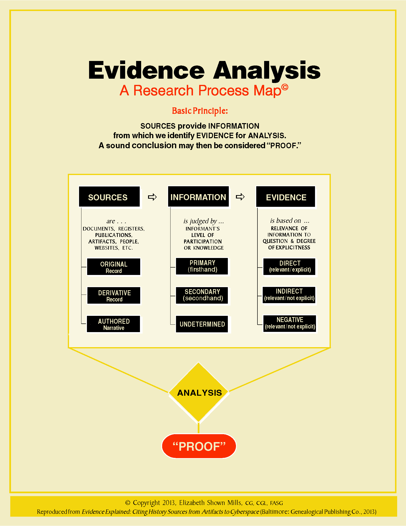 Mills: Evidence Analysis Process Map 3x3