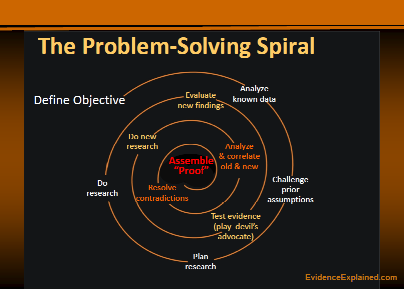 The Problem-solving Spiral by Elizabeth Shown Mills